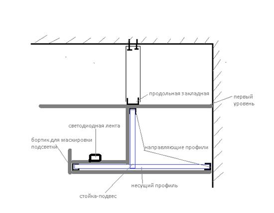 Как сделать ниши на потолке для подсветки